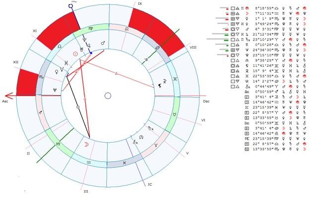 Астрология бизнеса