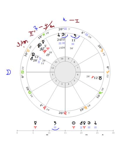 Хорарная астрология в повседневных вопросах